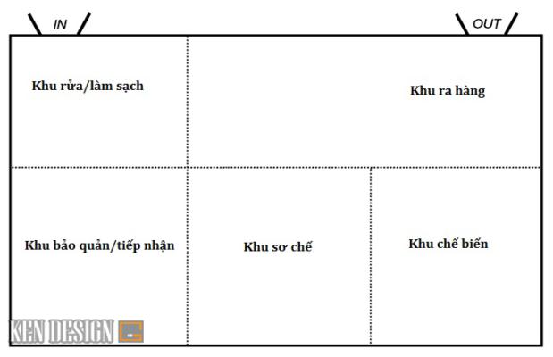 bo-tri-thiet-bi-nha-hang-kieu-day-chuyen-san-xuat