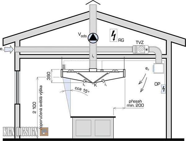 cach lua chon may hut mui theo cau tao 6 - Cách lựa chọn thiết bị nhà hàng hút mùi dựa trên cấu tạo